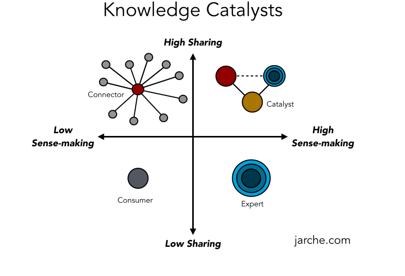 "Read more on Are You a ""Knowledge Catalyst""?"